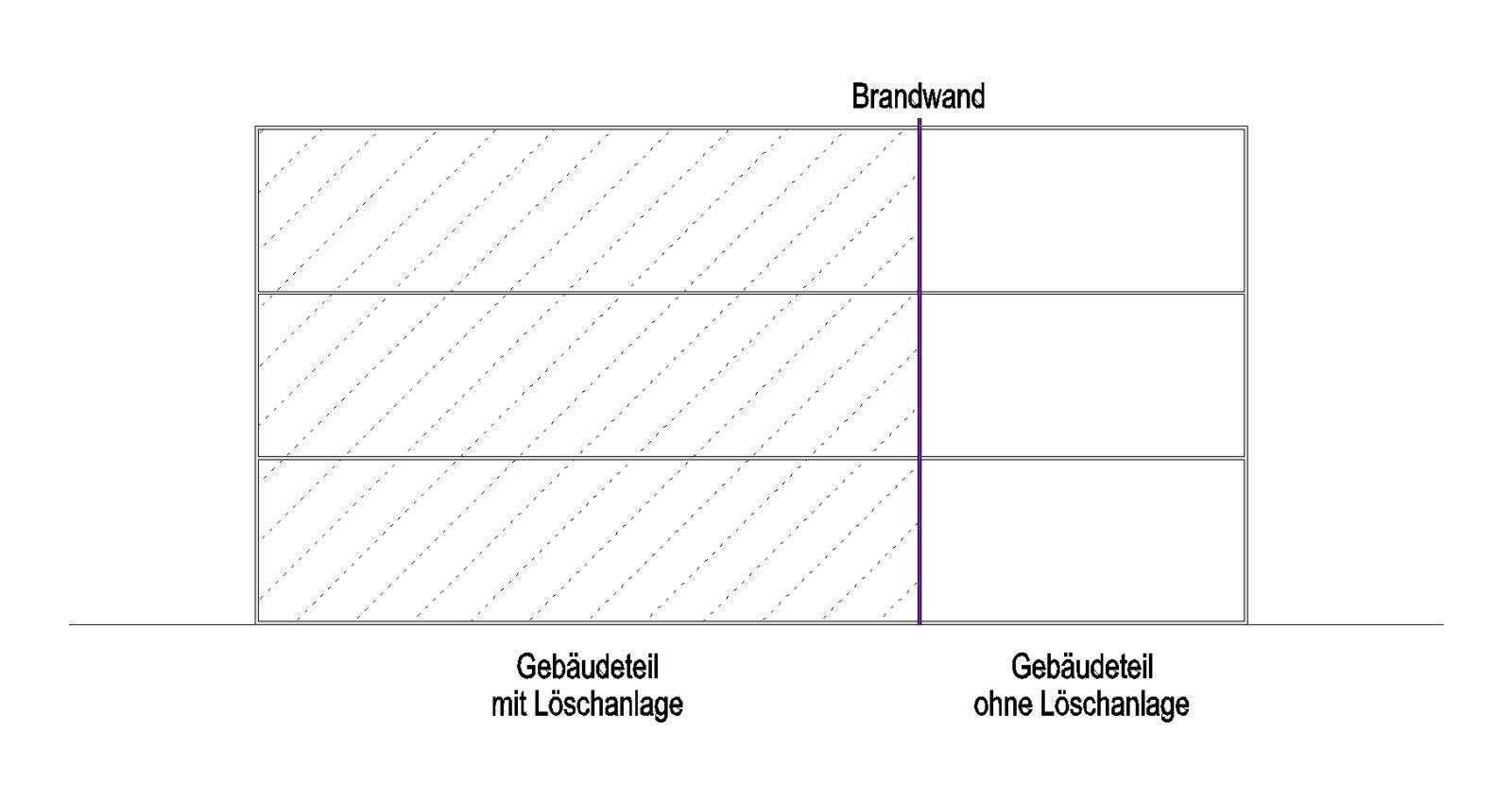 04_02_002_Gebäude mit unterschiedlich geschützten Bereichen_Grafik_brandschutz-plus-eberl-pacan-brandschutzplaner