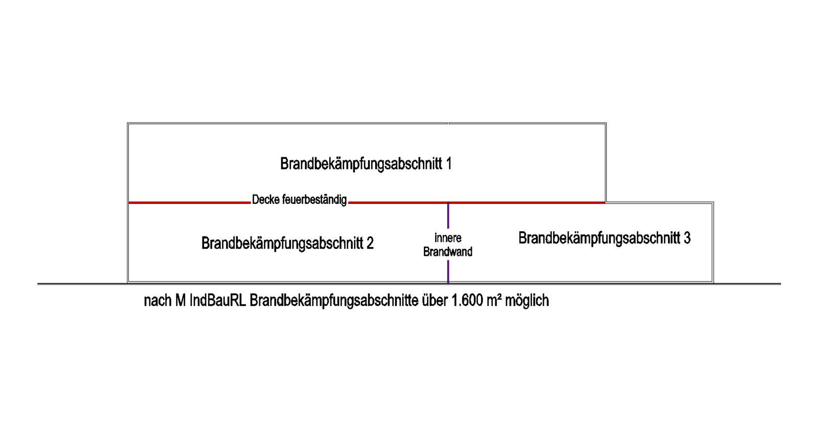 04_02_003_Brandbekämpfungsabschnitt nach M IndBauRL_Grafik_brandschutz-plus-eberl-pacan-brandschutzplaner