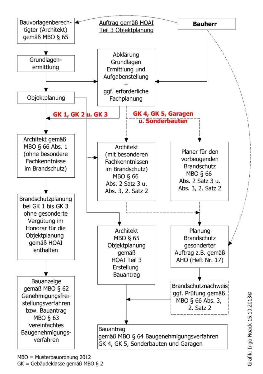 Grafische Darstellung des Fazits zur HOAI von Ingo Noack