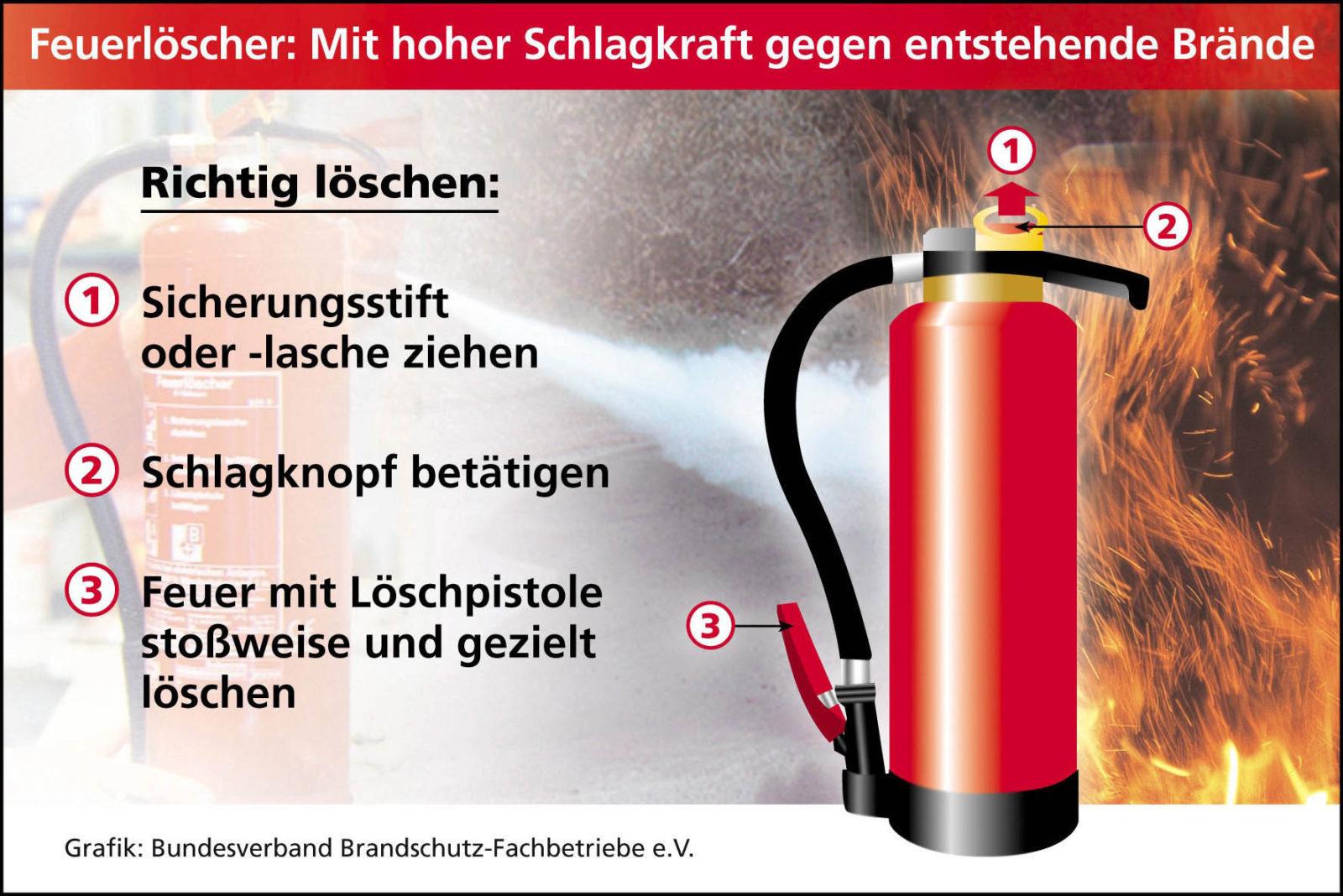 Quelle Bundesverband Brandschutz-Fachbetriebe eV_feuerloescher_Richtige Handhabung
