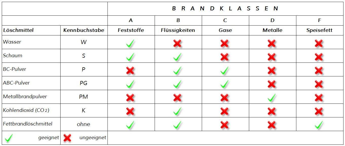 brandklassen_1_Tabelle_brandschutz-plus-eberl-pacan-brandschutzplaner
