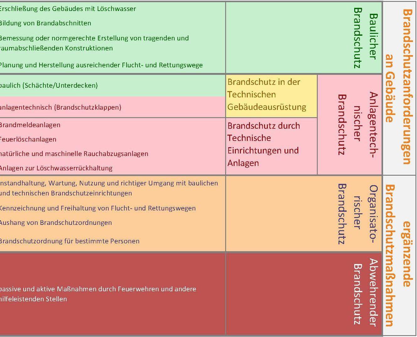 die_s__ulen_des_brandschutzes_Grafik_baulicher Brandschutz