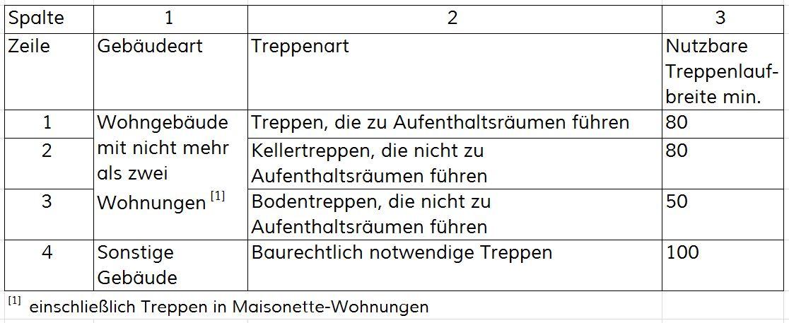 din18065tabelle1_DIN 18065 Tabelle 1_Grenzmaße - Fertigmaße im Endzustand - Auszug