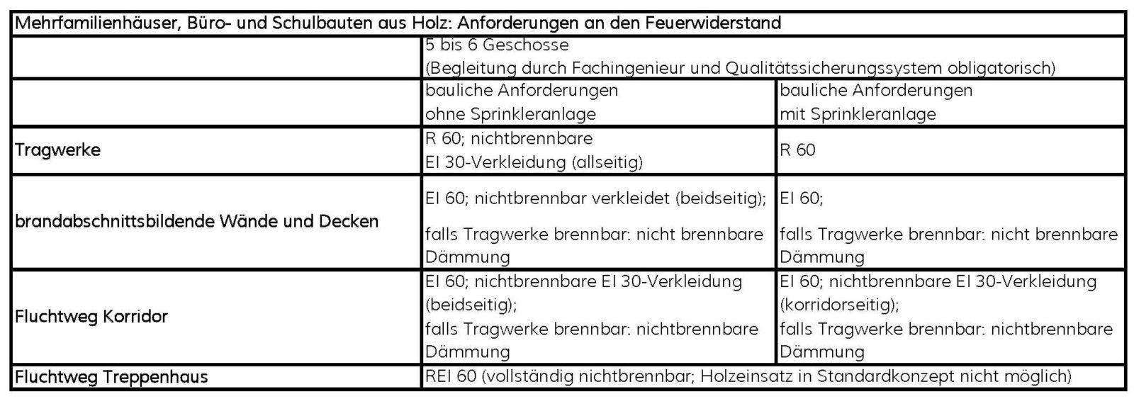 Tabelle 1_Brandschutzanforderungen in der Schweiz_Auszug