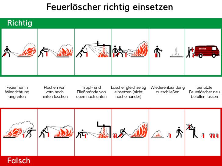 Ausbildung Brandschutzhelfer_Brandschutzplus_2021_richtiger Einsatz Feuerlöscher_Querformat