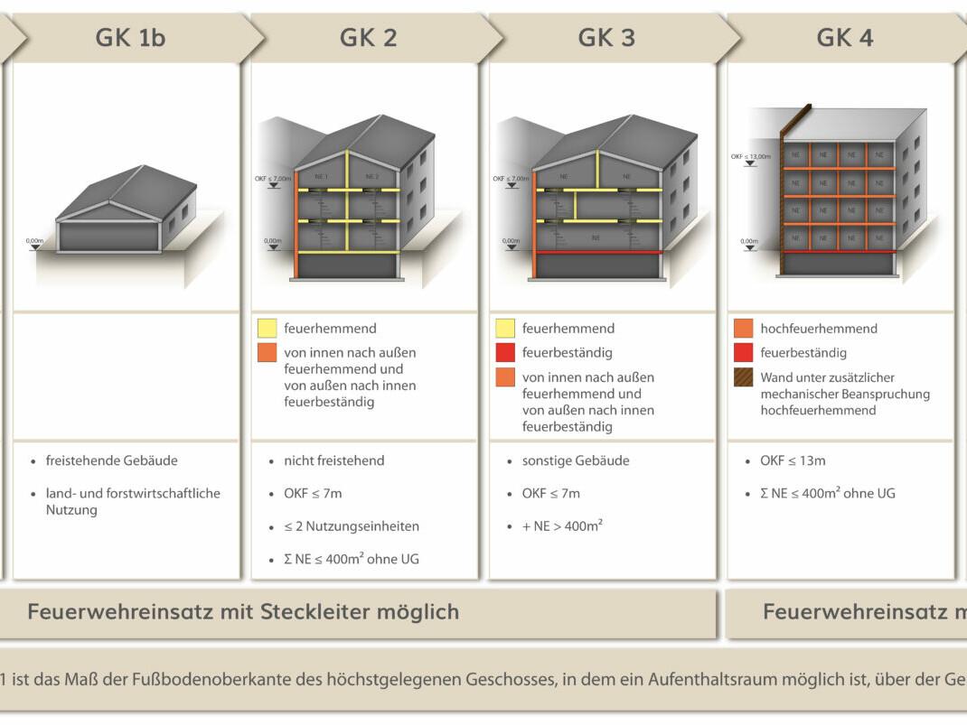 Übersicht Gebäudeklassen. Bild: Cornelia Halbach, Eberl-Pacan Architekten + Ingenieure Brandschutz